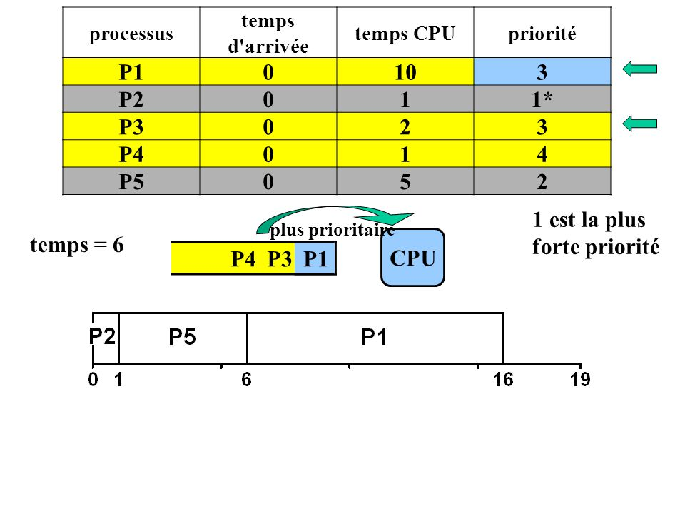 1 est la plus forte priorité temps = 6 CPU P4 P3 P1 P1