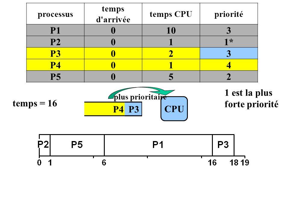 1 est la plus forte priorité temps = 16 CPU P4 P3 P3