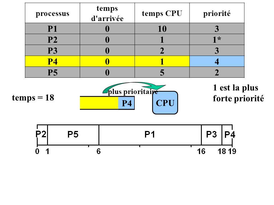 1 est la plus forte priorité temps = 18 CPU P4 P4