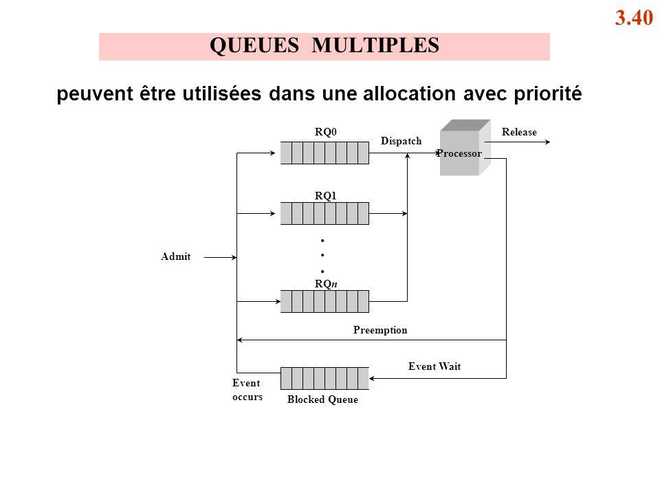 3.40 QUEUES MULTIPLES. peuvent être utilisées dans une allocation avec priorité. Processor. Event.