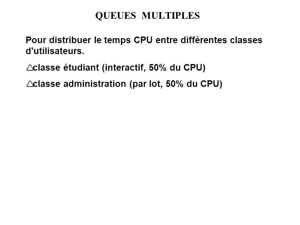 QUEUES MULTIPLES Pour distribuer le temps CPU entre différentes classes d utilisateurs. classe étudiant (interactif, 50% du CPU)