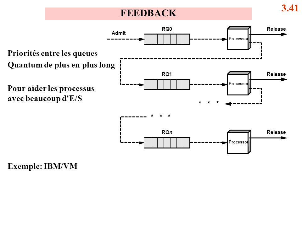 3.41 FEEDBACK Priorités entre les queues Quantum de plus en plus long