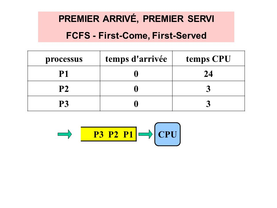 FCFS - First-Come, First-Served
