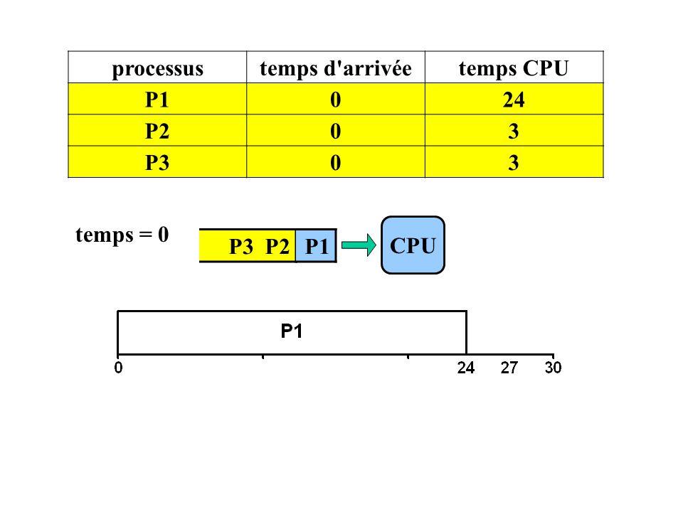 processus temps d arrivée temps CPU P1 24 P2 3 P3 temps = 0 CPU P3 P2 P1