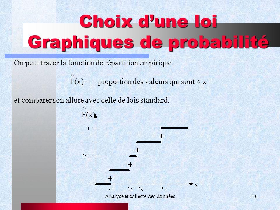 Choix d'une loi Graphiques de probabilité