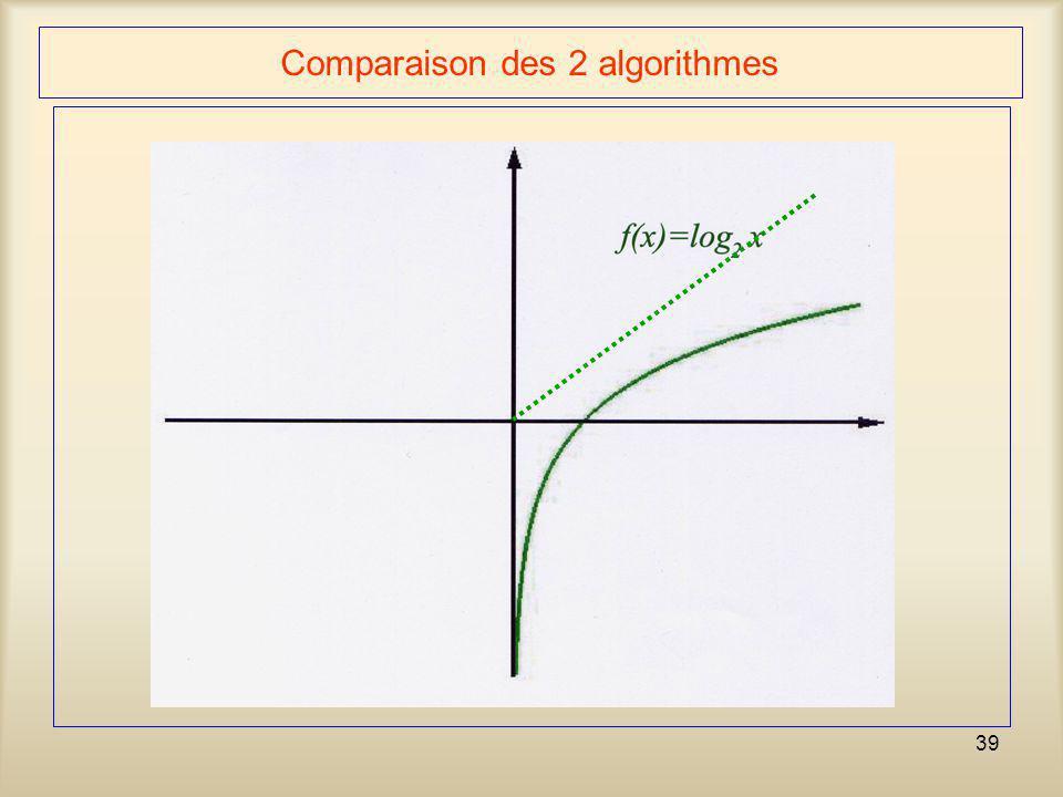 Comparaison des 2 algorithmes