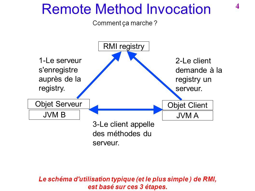 Le schéma d utilisation typique (et le plus simple ) de RMI,