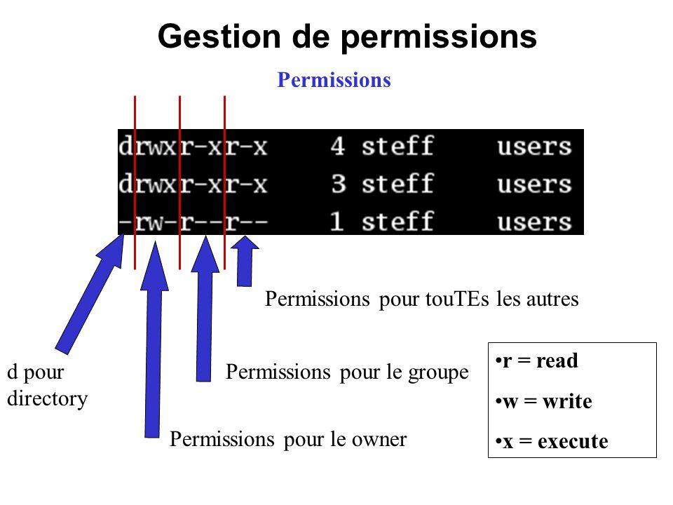 Gestion de permissions