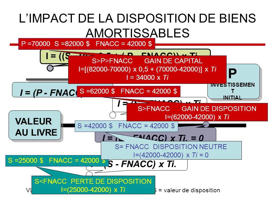L'IMPACT DE LA DISPOSITION DE BIENS AMORTISSABLES