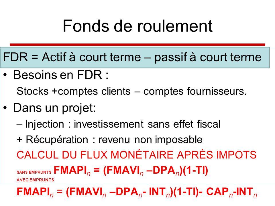 Fonds de roulement FDR = Actif à court terme – passif à court terme