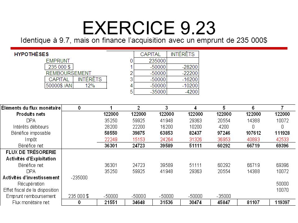 EXERCICE 9.23 Identique à 9.7, mais on finance l'acquisition avec un emprunt de 235 000$