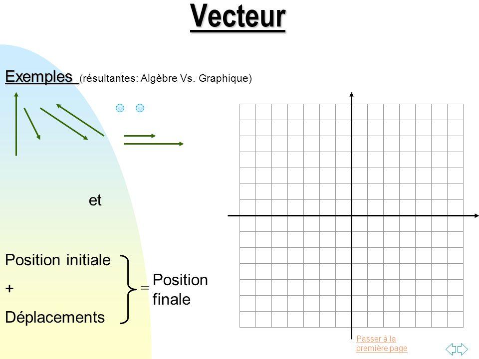 Vecteur Exemples (résultantes: Algèbre Vs. Graphique) et