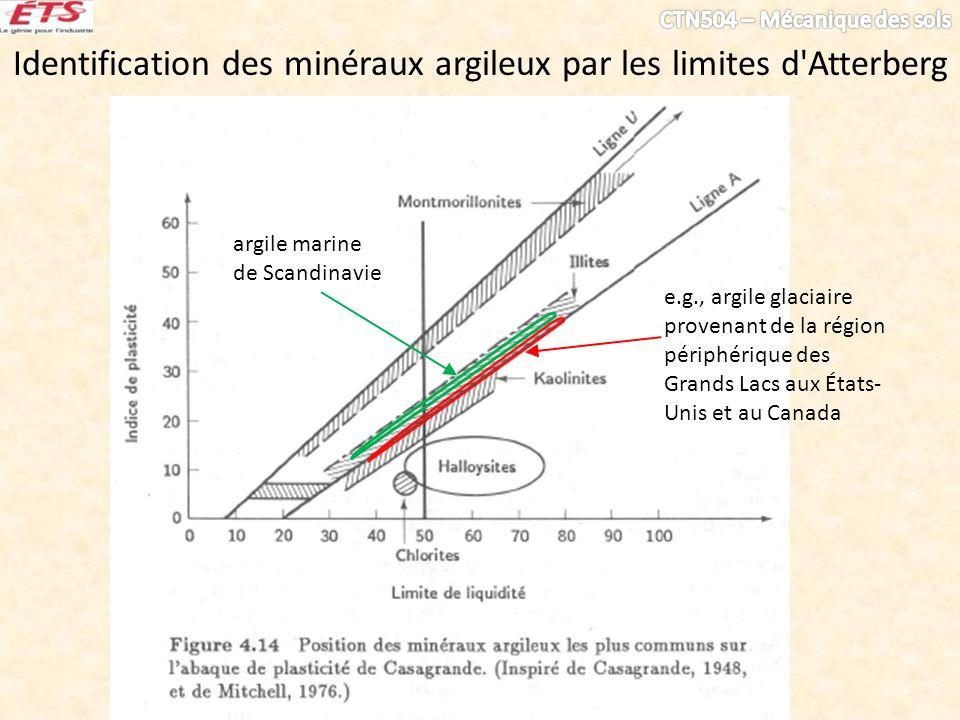Identification des minéraux argileux par les limites d Atterberg