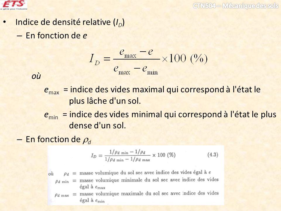 Indice de densité relative (ID)