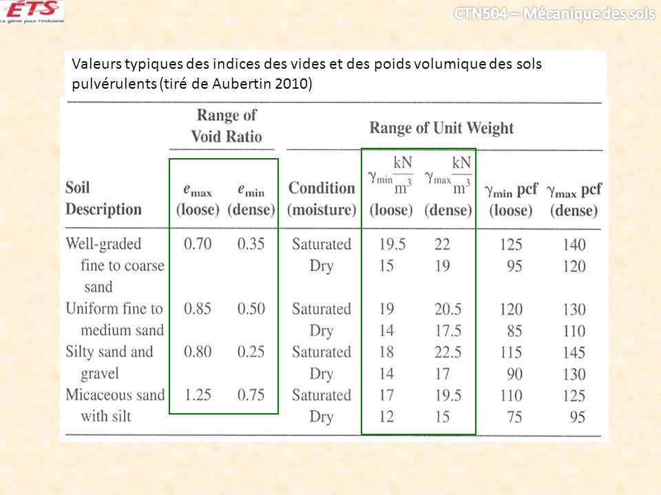 Valeurs typiques des indices des vides et des poids volumique des sols pulvérulents (tiré de Aubertin 2010)