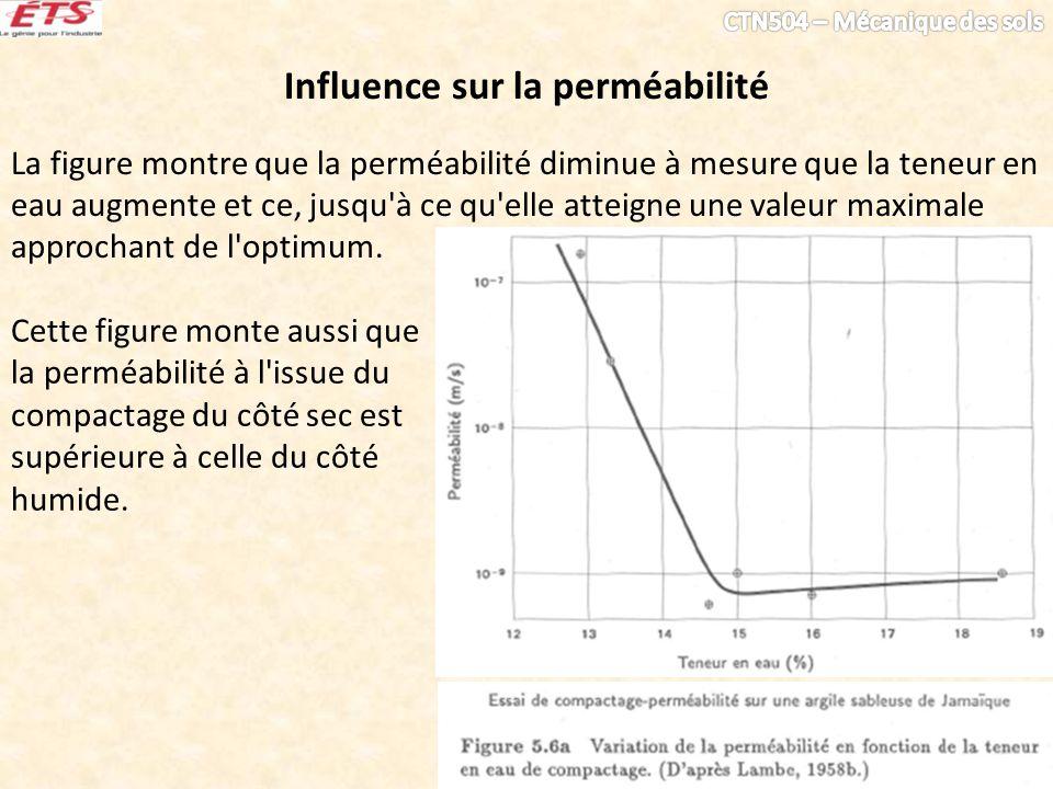 Influence sur la perméabilité