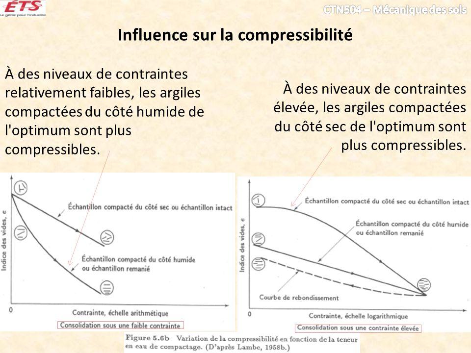 Influence sur la compressibilité