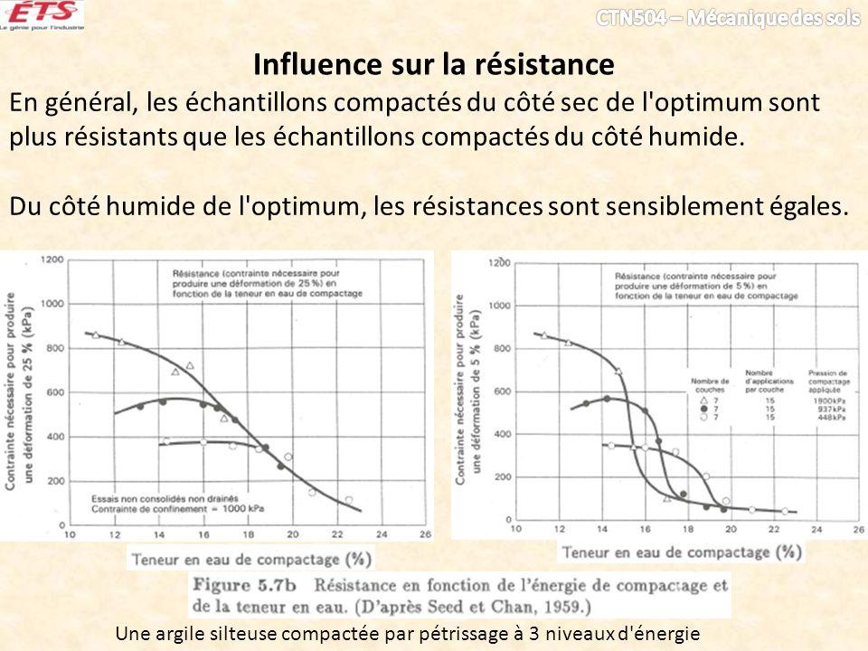 Influence sur la résistance