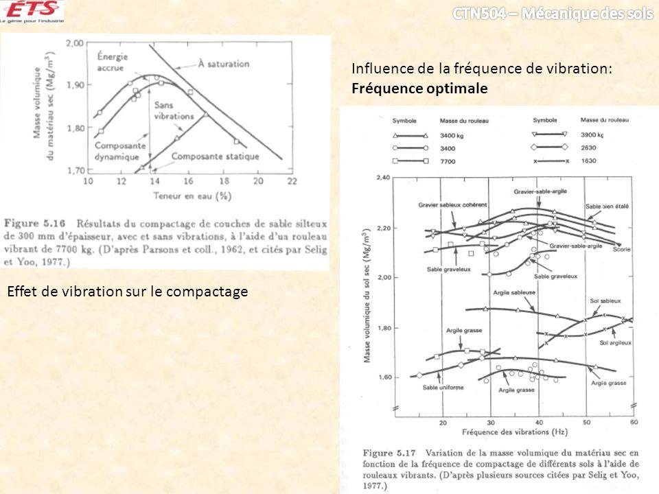 Influence de la fréquence de vibration: Fréquence optimale
