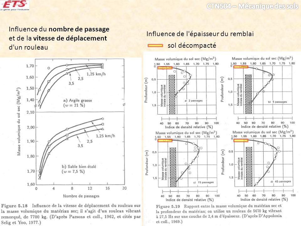 Influence du nombre de passage et de la vitesse de déplacement d un rouleau