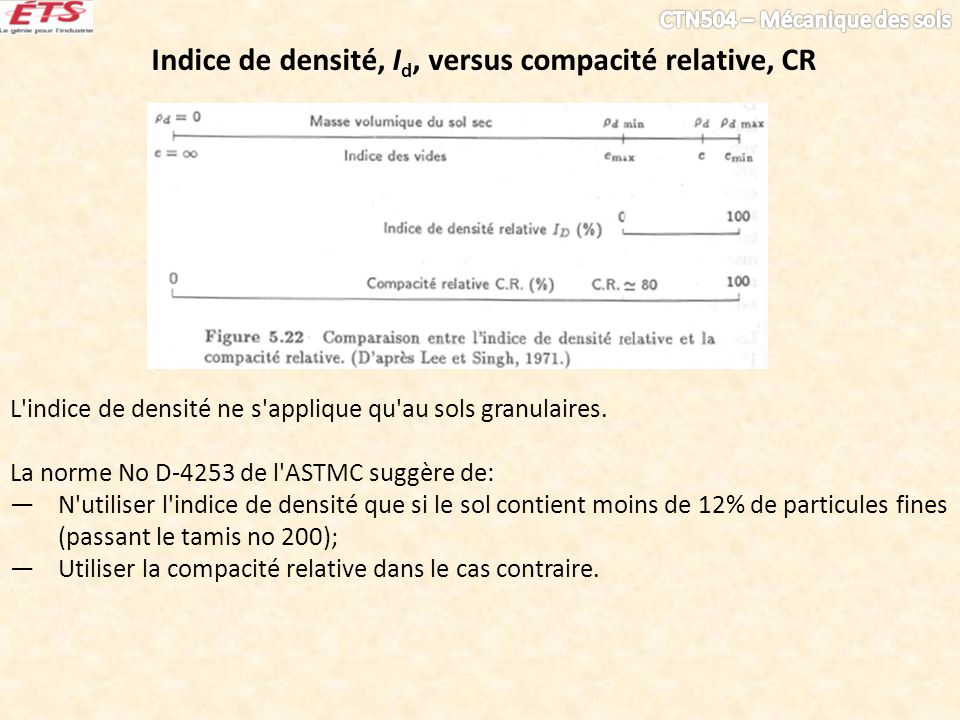 Indice de densité, Id, versus compacité relative, CR