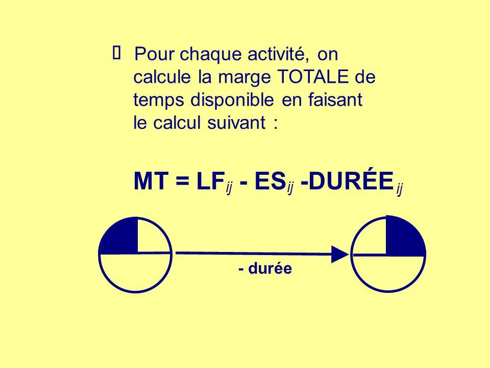 MT = LF - ES -DURÉE þ Pour chaque activité, on