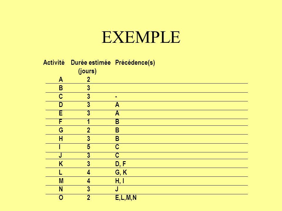EXEMPLE Activité Durée estimée Précédence(s) (jours) A 2 B 3 C 3 -