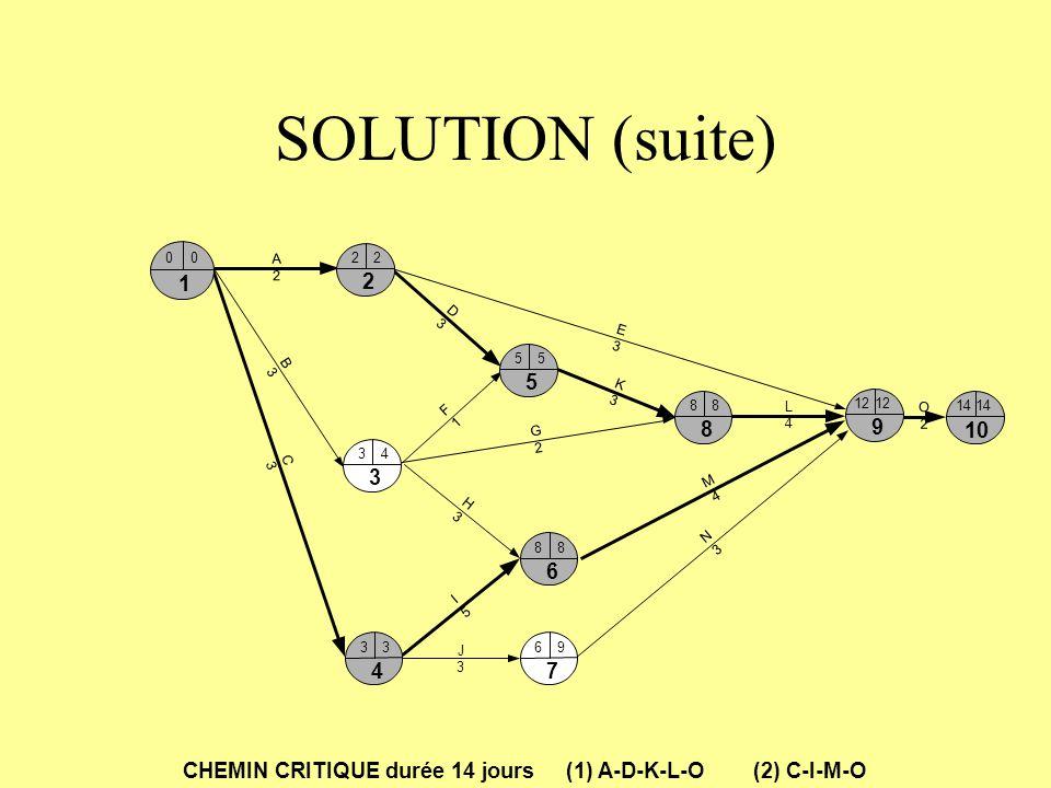 SOLUTION (suite) A. 2. B. 3. C. D. E. G. I. 5. F. 1. M. 4. H. N. J. L. K. O. 6.