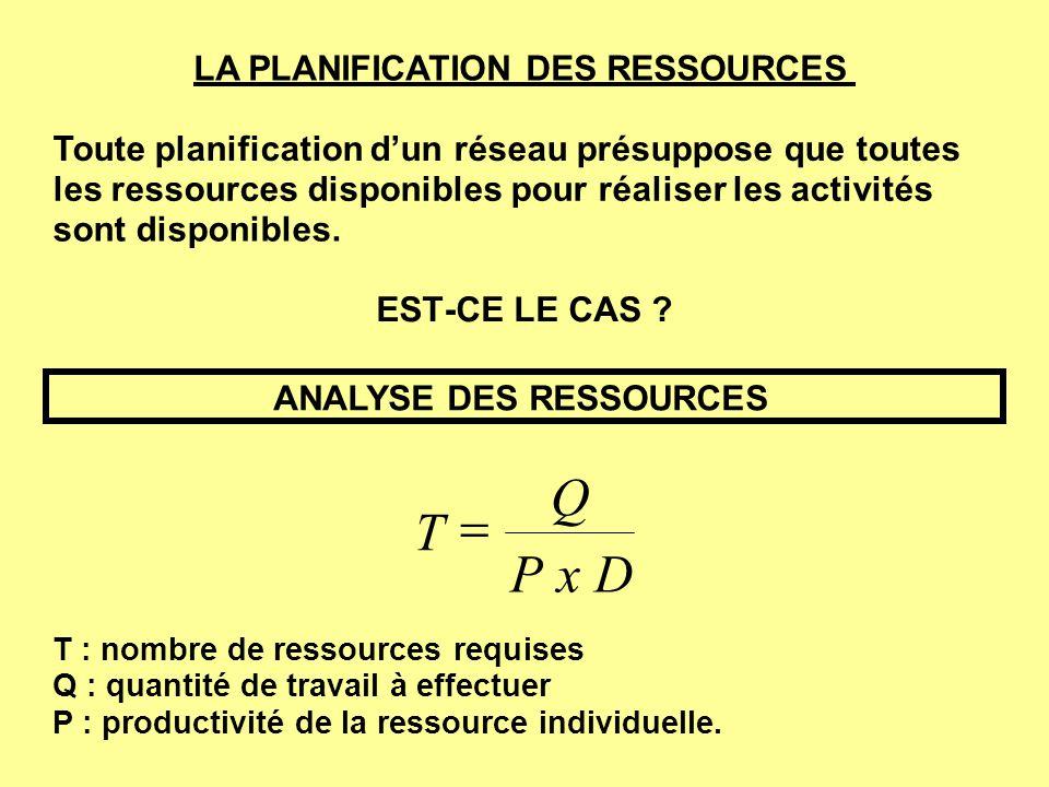 T Q P x D = LA PLANIFICATION DES RESSOURCES