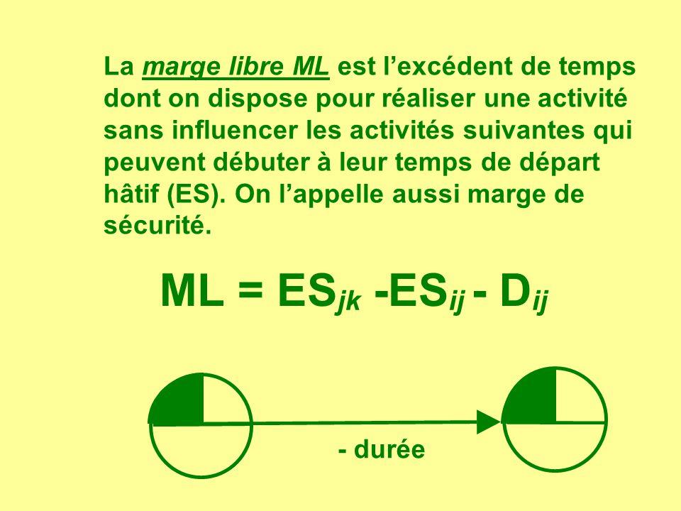 La marge libre ML est l'excédent de temps dont on dispose pour réaliser une activité sans influencer les activités suivantes qui peuvent débuter à leur temps de départ hâtif (ES). On l'appelle aussi marge de sécurité.
