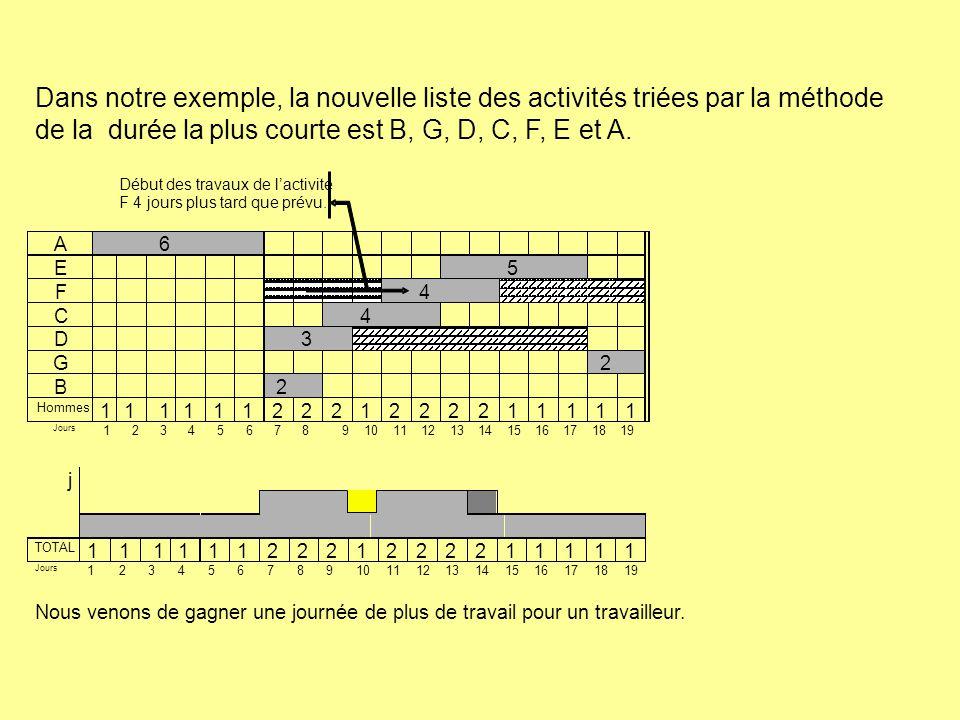 plus courte est B, G, D, C, F, E et A.