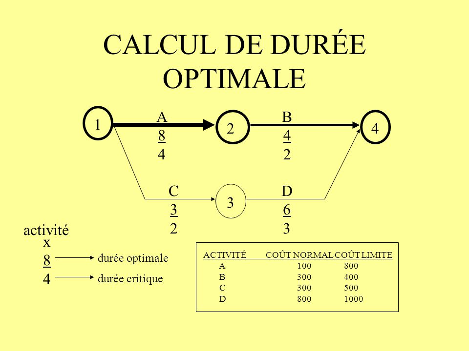 CALCUL DE DURÉE OPTIMALE