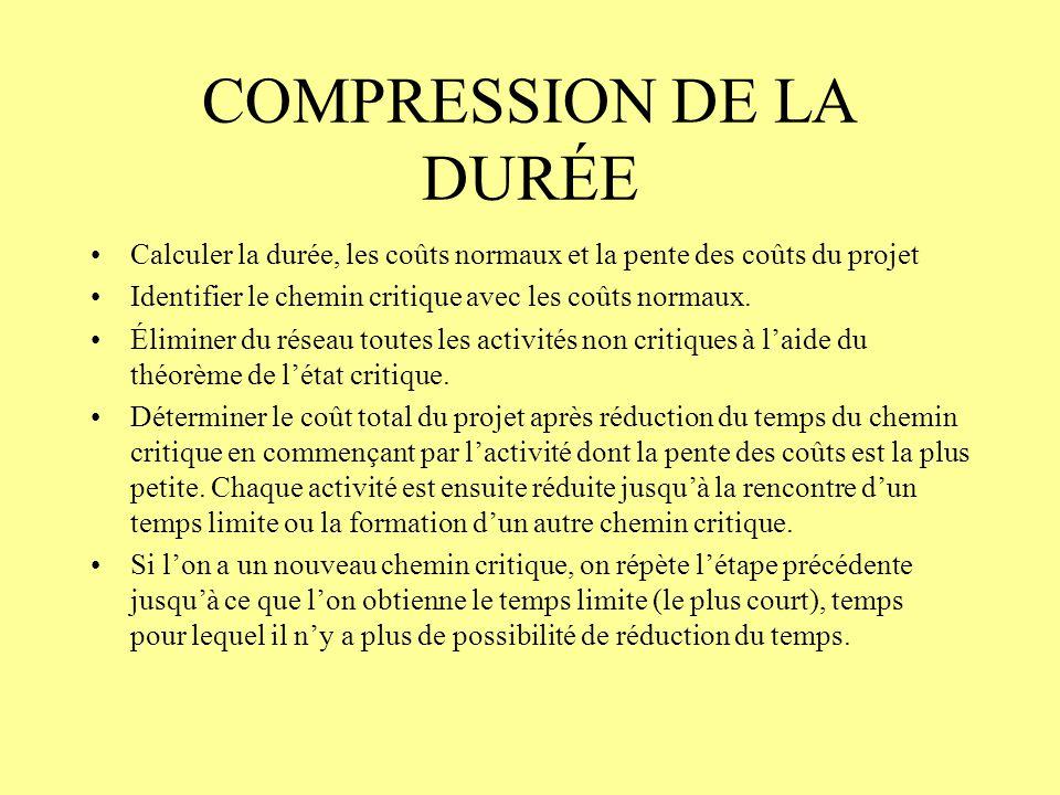 COMPRESSION DE LA DURÉE