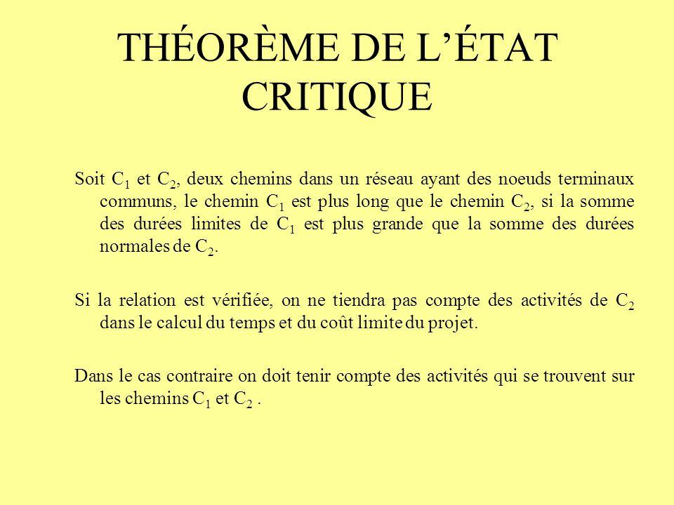 THÉORÈME DE L'ÉTAT CRITIQUE