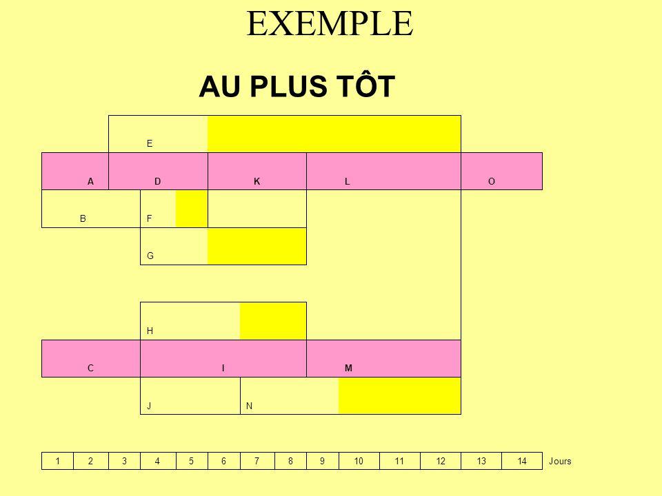 EXEMPLE AU PLUS TÔT E A D K L O B F G H C I M J N 1 2 3 4 5 6 7 8 9 10
