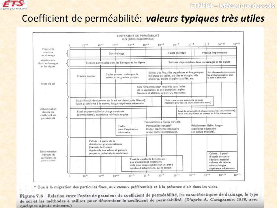 Coefficient de perméabilité: valeurs typiques très utiles