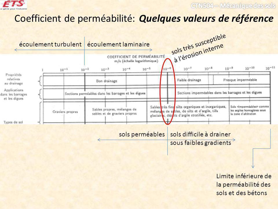 Coefficient de perméabilité: Quelques valeurs de référence