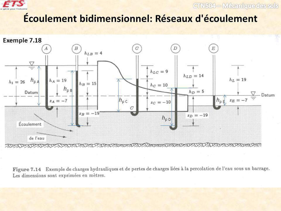Écoulement bidimensionnel: Réseaux d écoulement