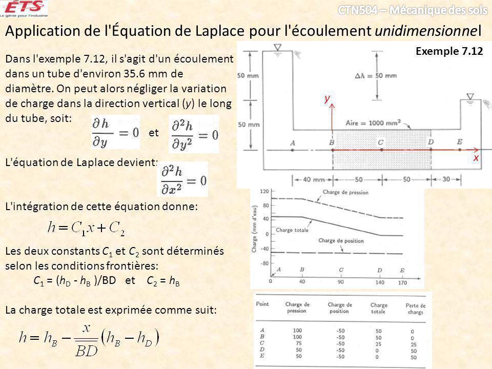 Application de l Équation de Laplace pour l écoulement unidimensionnel