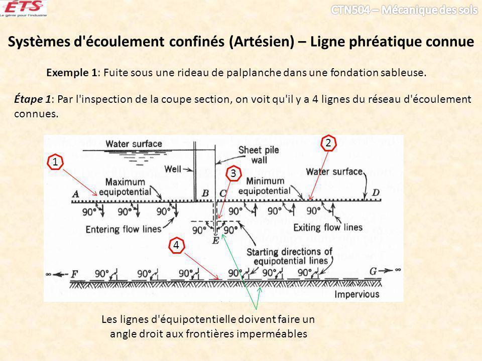 Systèmes d écoulement confinés (Artésien) – Ligne phréatique connue