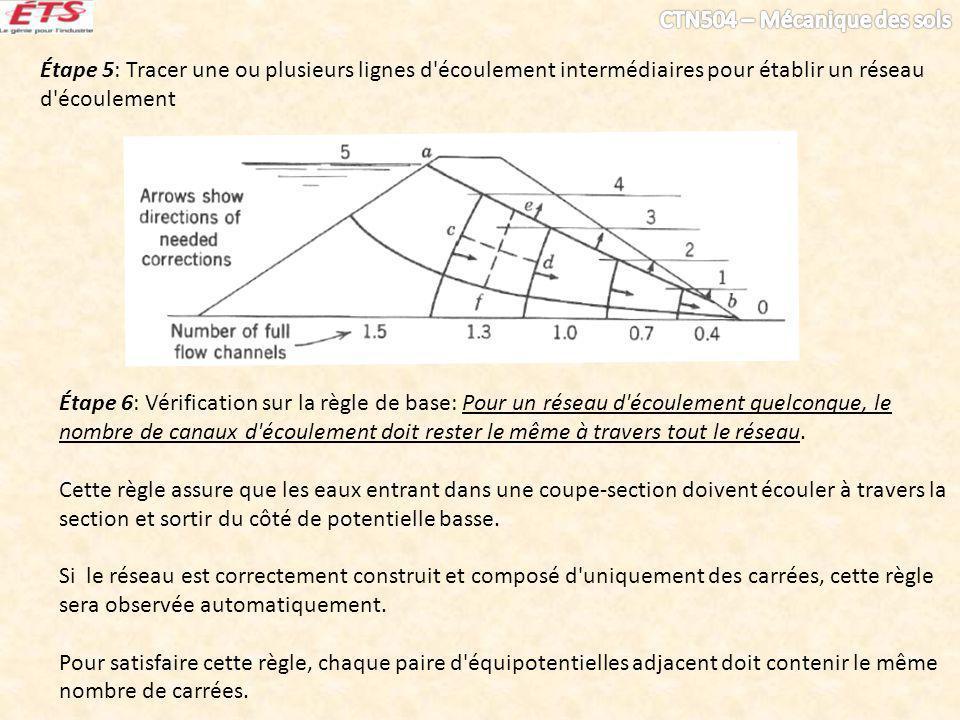 Étape 5: Tracer une ou plusieurs lignes d écoulement intermédiaires pour établir un réseau d écoulement
