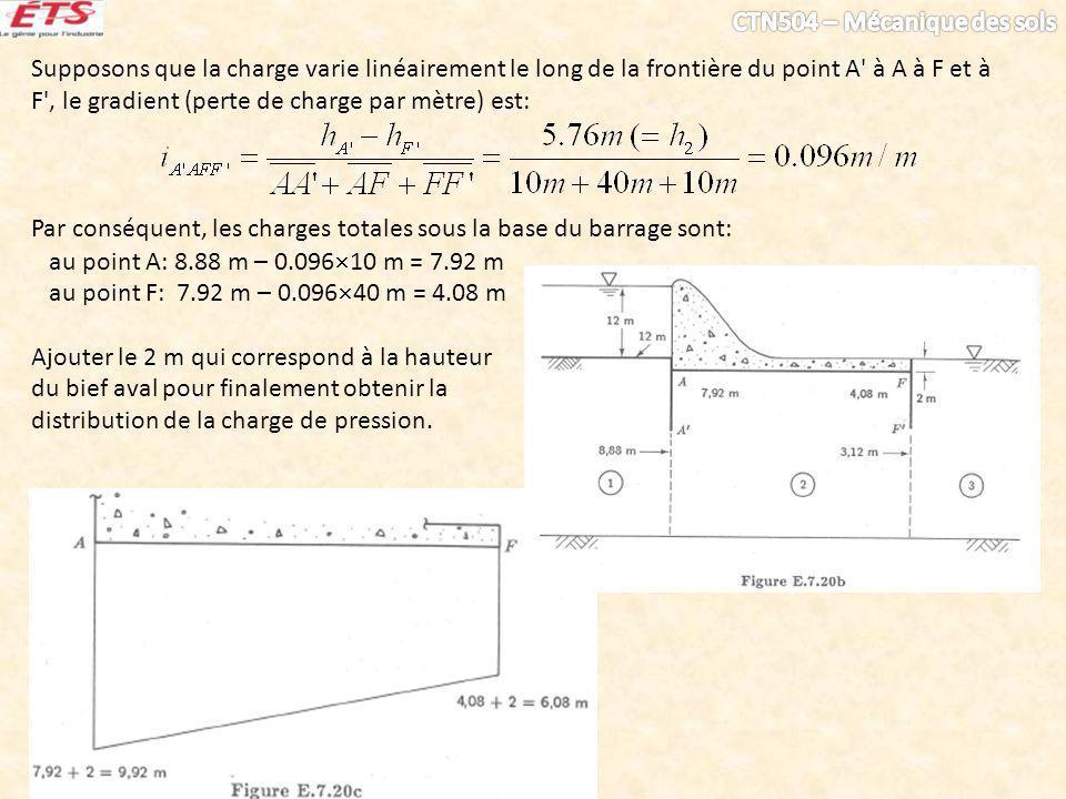Supposons que la charge varie linéairement le long de la frontière du point A à A à F et à F , le gradient (perte de charge par mètre) est:
