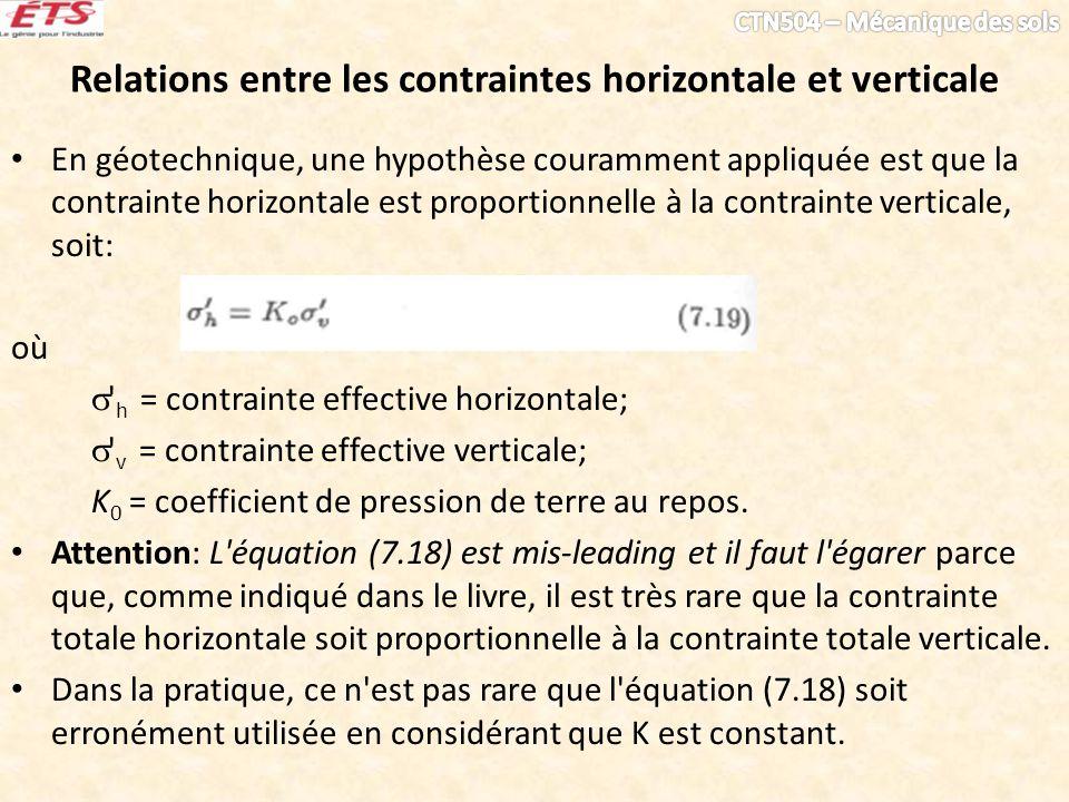 Relations entre les contraintes horizontale et verticale