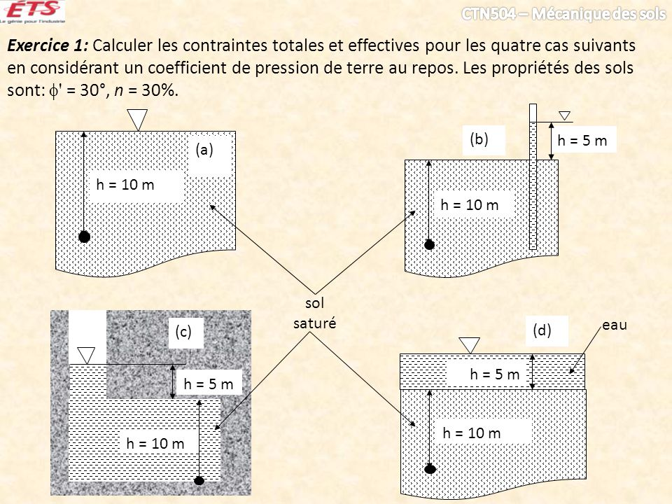 Exercice 1: Calculer les contraintes totales et effectives pour les quatre cas suivants en considérant un coefficient de pression de terre au repos. Les propriétés des sols sont:  = 30°, n = 30%.