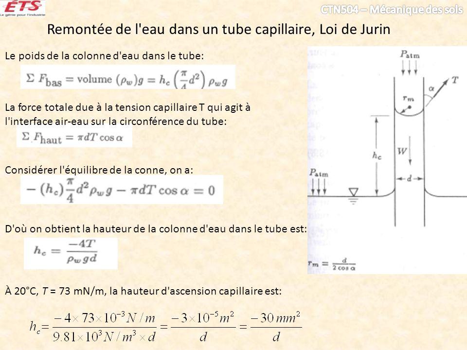 Remontée de l eau dans un tube capillaire, Loi de Jurin
