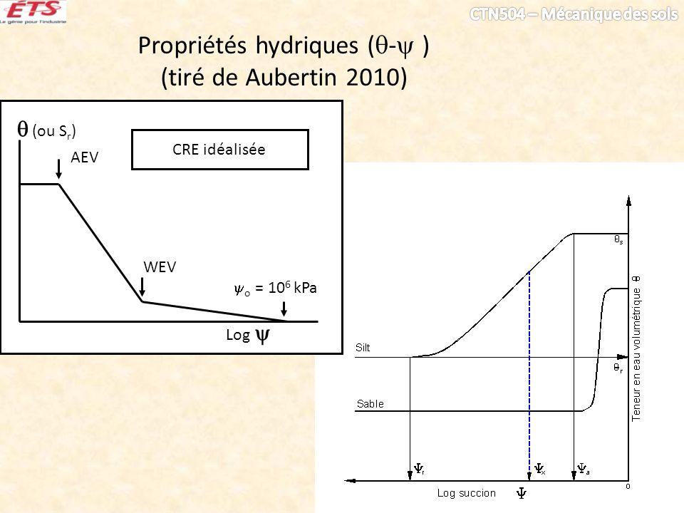 Propriétés hydriques (- )