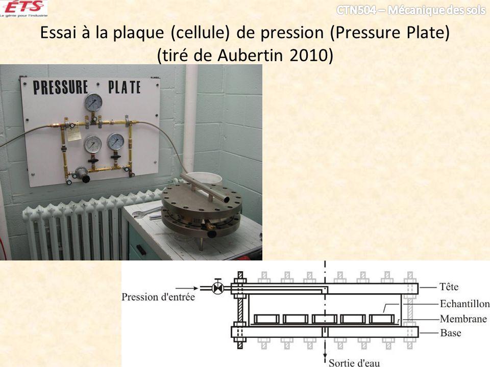 Essai à la plaque (cellule) de pression (Pressure Plate)