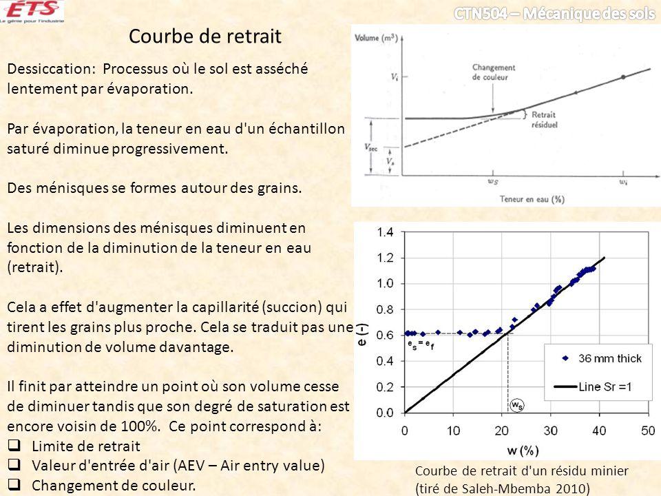Courbe de retrait Dessiccation: Processus où le sol est asséché lentement par évaporation.