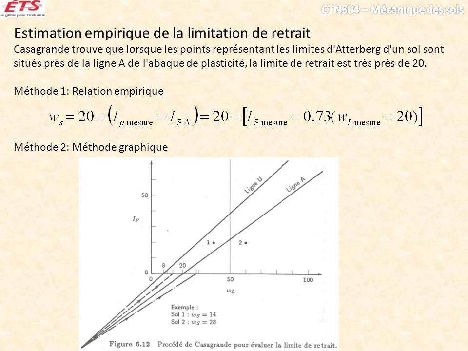 Estimation empirique de la limitation de retrait