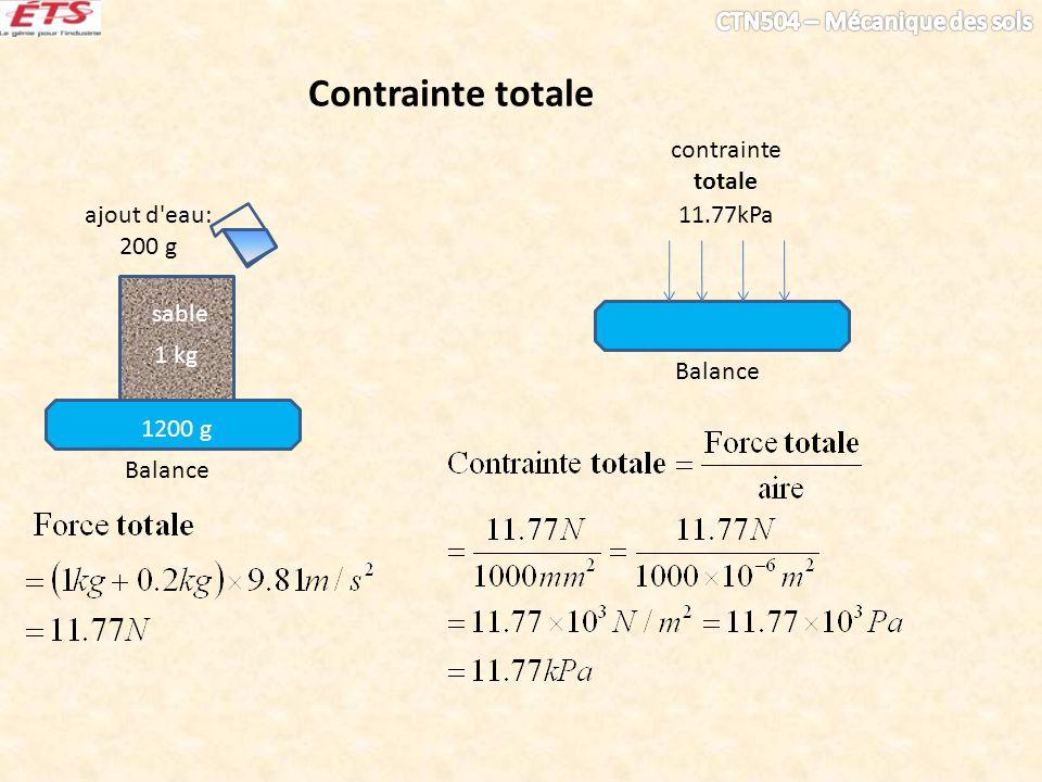 Contrainte totale contrainte totale ajout d eau: 200 g 11.77kPa 1 kg